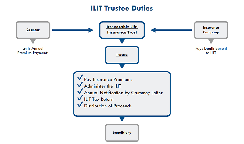 Definitive Guide On Irrevocable Life Insurance Trusts