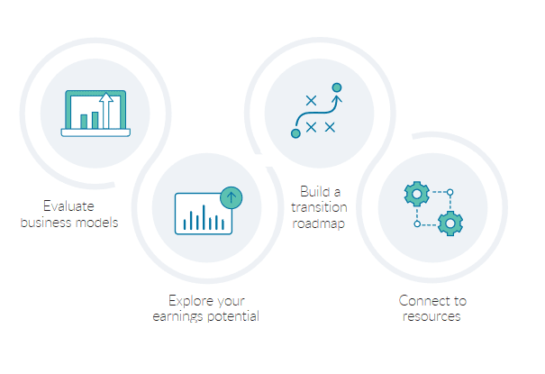 advisors-in-transition-process