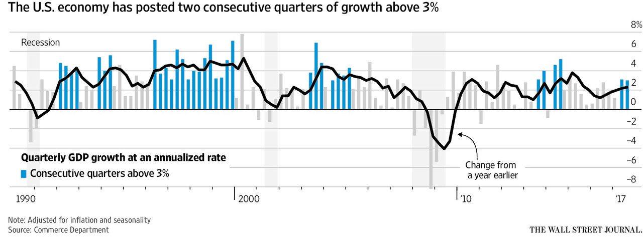 united-states-economy-growth-quarterly