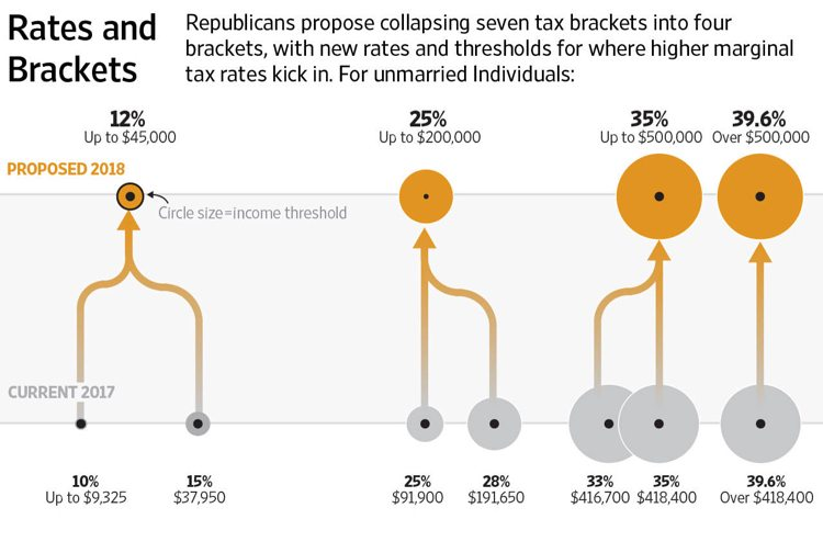 tax-cuts-and-jobs-act-rates-brackets