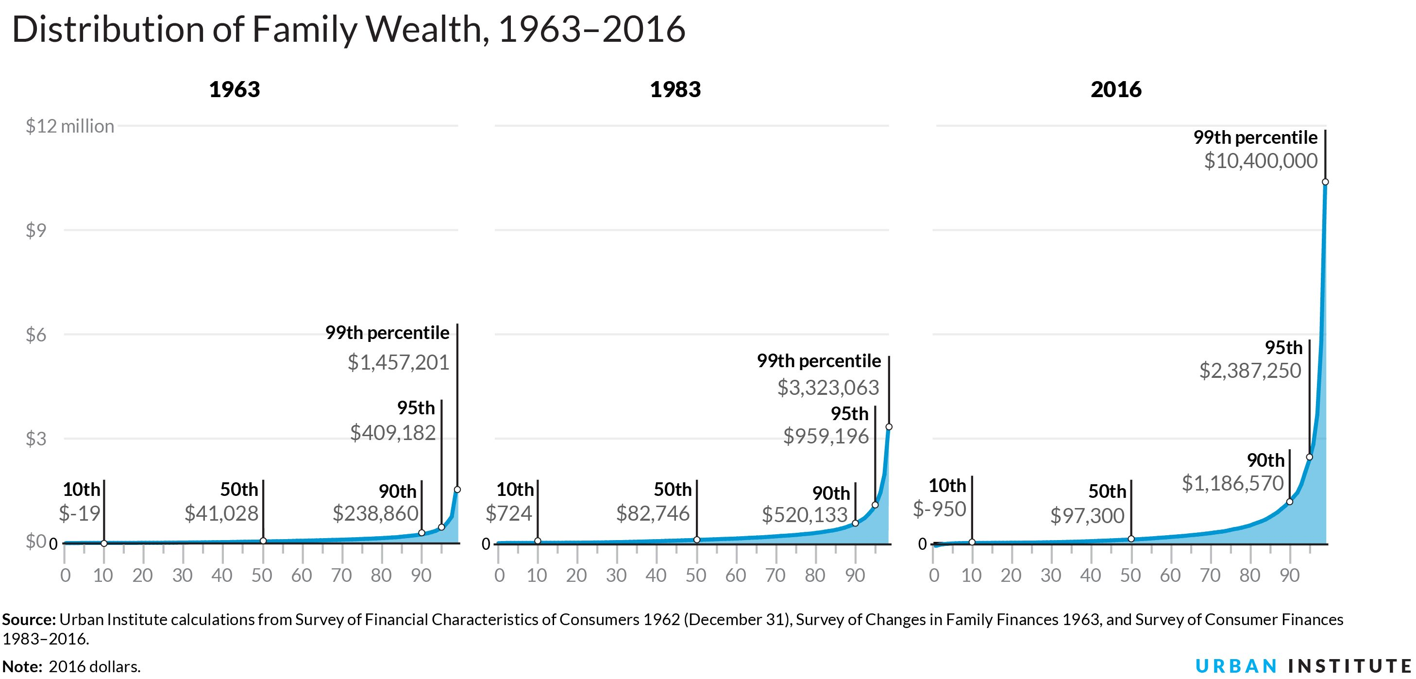 distribution-of-wealth-graph