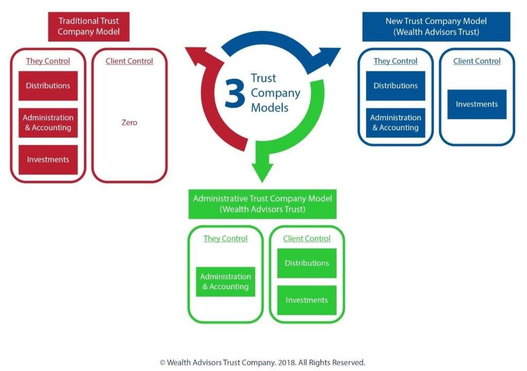 trust company models
