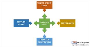 Michael Porter 5 Factor Competitive Model